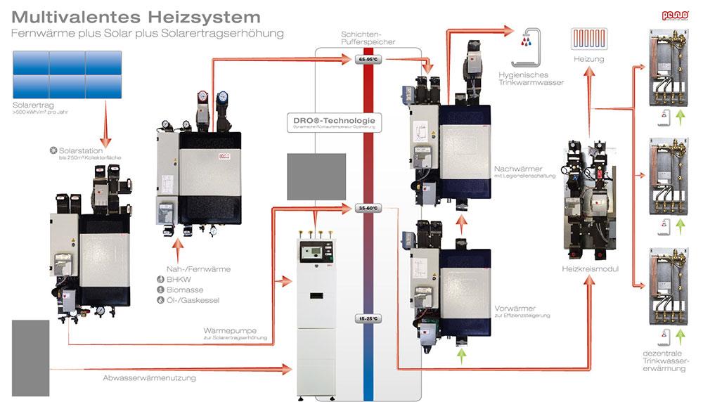 Nett Heißwasserkessel Heizsystem Rohrleitungen Ideen - Elektrische ...