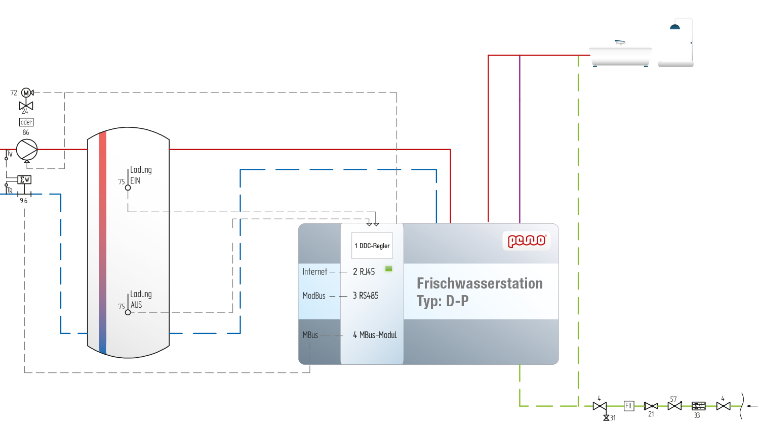 Zentrale Trinkwassererwärmer mit elektronischer Regelung